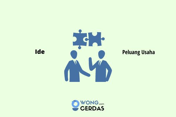 Pertanyaan tentang Ide dan Peluang Usaha